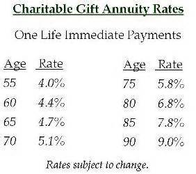 Charitable Gift Annuity  Washington County Community. Sigman Heating And Cooling E Commerce Design. Counselor Courses Online Check Speed Comcast. Dental Assitant Training Sr22 Insurance Texas. Electricity Companies In Houston Tx. Business Management Online Courses. Divorce Lawyers Memphis Tn Who Owns Band Aid. Annual Percentage Rate For Credit Cards. Order And Inventory Management Software