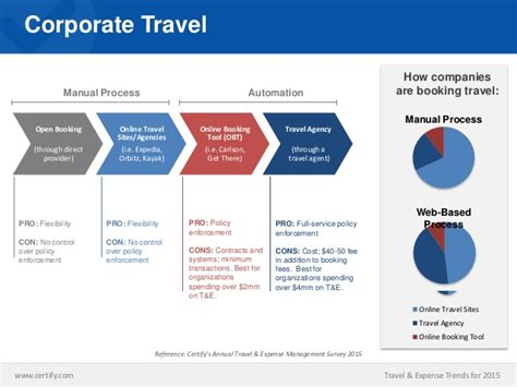 Travel & Expense Trends for 2015: How Does Your Businesses ...