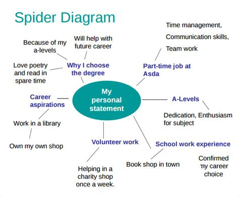 spider diagram templates   sample templates