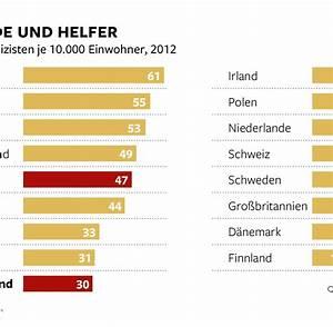 Land Nrw Jobs : beamte italien leistet sich mehr polizisten als deutschland welt ~ Eleganceandgraceweddings.com Haus und Dekorationen
