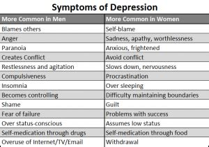 Different Types Of Depression (part 1)  Clinical Or Major. Number 14 Signs Of Stroke. Portea's Counselling Signs. Pediatric Appendicitis Signs Of Stroke. Black Wall Signs. December 8th Signs Of Stroke. Foods Signs. Hazardous Material Signs. Hand Gesture Signs