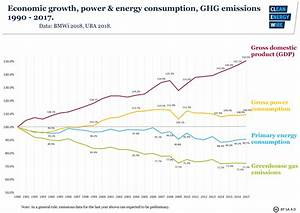 Germany U2019s Energy Consumption And Power Mix In Charts