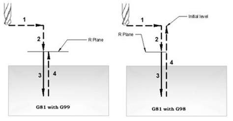 fanuc g81 drilling cycle helman cnc