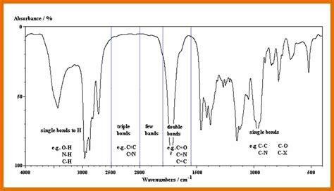 ir spectrum chart sowtemplate