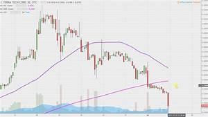 Terra Tech Corp Trtc Stock Chart Technical Analysis For