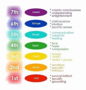 How the 7 Chakras Influence Our Lives