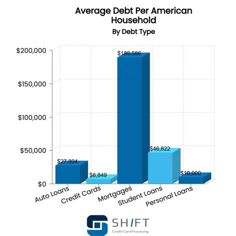 A credit limit is the largest balance you can hold on your credit card at any one time. American Debt Statistics  Updated September 2020 Shift Processing