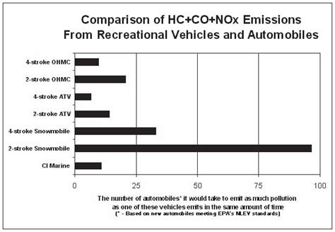 Emissions Of Different Types Of Vehicles