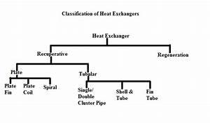 Mechanical Engineering  Heat Exchangers