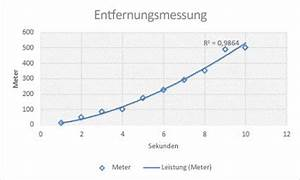 Bestimmtheitsmaß Berechnen : hinzuf gen einer trend oder durchschnittslinie zu einem diagramm office support ~ Themetempest.com Abrechnung