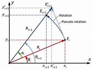 File Cordic Pseudo-rotation Svg