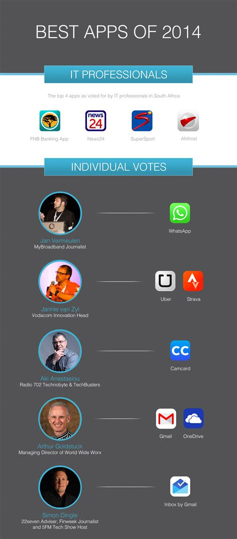 best smartphone and tablet apps