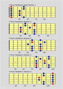 Major Pentatonic Scale Guitar Chart