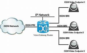 Isdn Voice  Video And Data Call Switching With Router Tdm Switching Features