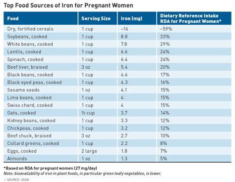 The approximate amounts of caffeine found in food and drinks are: Iron in Pregnancy: Maintaining Adequate Intake for Mother and Child