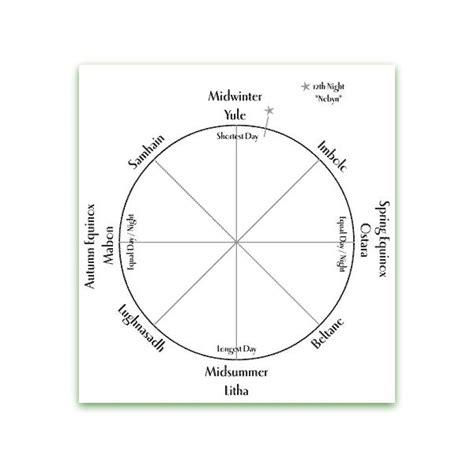 Wheel Of Life Template Blank