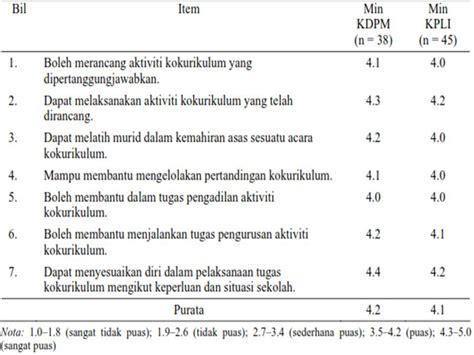 Responden kajian terdiri daripada 108 orang guru bahasa melayu di 44 buah sekolah rendah di daerah kapit, sarawak. Contoh Borang Soal Selidik Beban Tugas Guru - Contoh 36