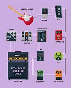 How To Build A Guitar Pedal Board  U0026 Effects Pedal Order