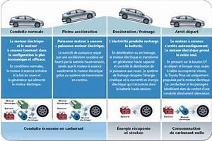 Fonctionnement Hybride Toyota : modes de fonctionnement ~ Medecine-chirurgie-esthetiques.com Avis de Voitures