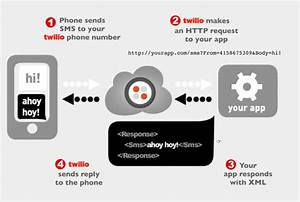 Twilio Adds SMS Text Support To Its Phone To Web API
