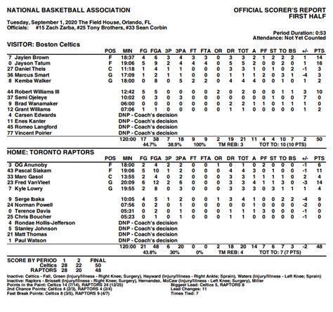 Toronto Raptors vs. Boston Celtics Game 2: Live score ...