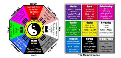 bagua feng shui bagua map