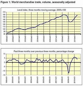 World trade growth slowed in second quarter; World ...