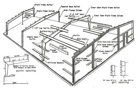 steel buildings steel building components jacksonville fl
