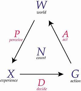 A Diagram Of A Conscious Agent  A Conscious Agent Has Six