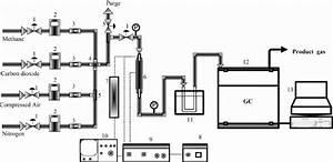 Schematic Diagram Of Apparatus Of Dbd Plasma Reactor   1   Ball Valve