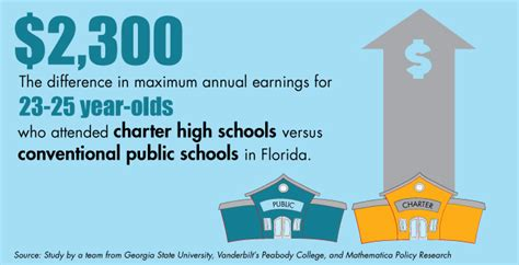 charter school essay charter school grads stay in college earn more money