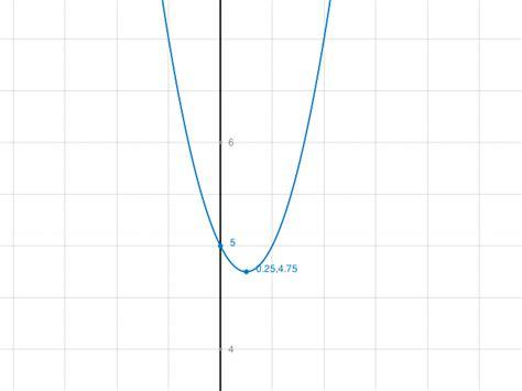 funktionswerte einer quadratischen funktion berechnen fx