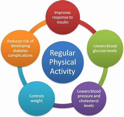Exercise Benefits Diabetes Physical Activity Fitness