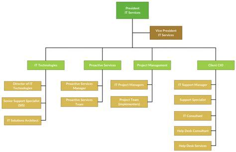 organizational chart templates editable