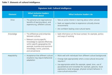 signature traits  inclusive leadership deloitte