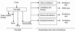Product Flow Diagram Of The Corn Processing Plant