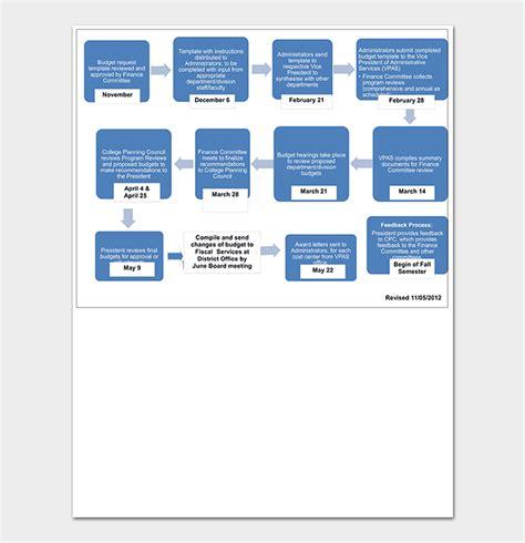budget timeline template    word excel