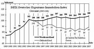 Wertsteigerung Immobilien Berechnen : immobilienpreise wertenwicklung europa ~ Themetempest.com Abrechnung