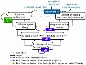 2  Proposed Integration Of Fi During Development According