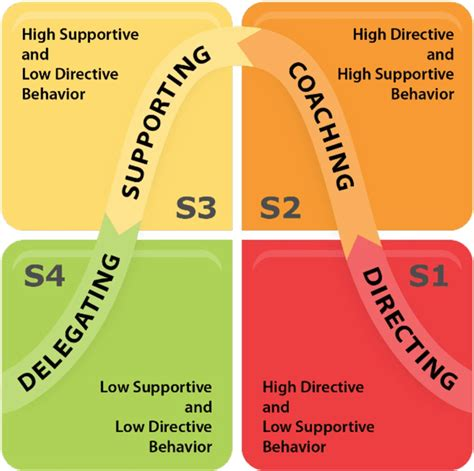 situational leadership catalysts