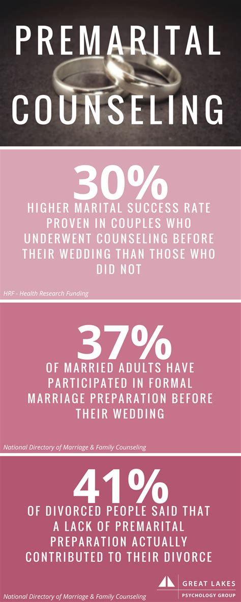 pre marriage counseling premarital counseling great lakes psychology group