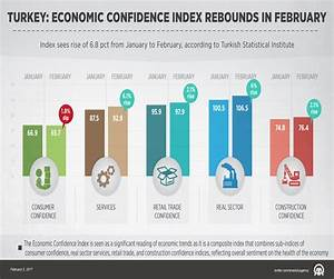 Turkey: Economic Confidence Index rebounds in February ...