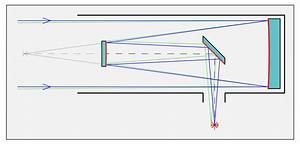 Optical System Alignment And Wavefront Measurement