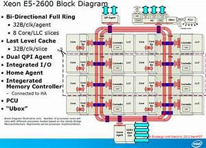 The Xeon E5