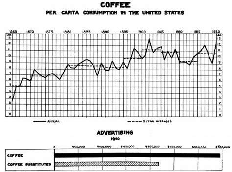 28. Short History Of Coffee Advertising