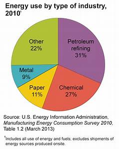Energy Use in Industry - Energy Explained, Your Guide To ...