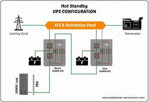 Uninterruptible Power Supply  Ups System  For Data Center