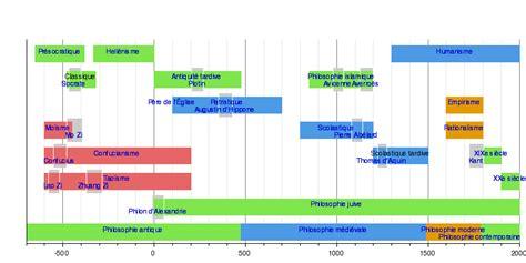 histoire de la philosophie wikip 233 dia