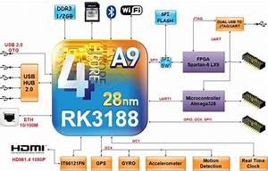 Crystal Board Combines Rockchip Rk3188 Arm Soc With Xilinx