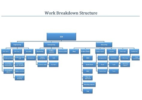 filework breakdown structure solar cell racing